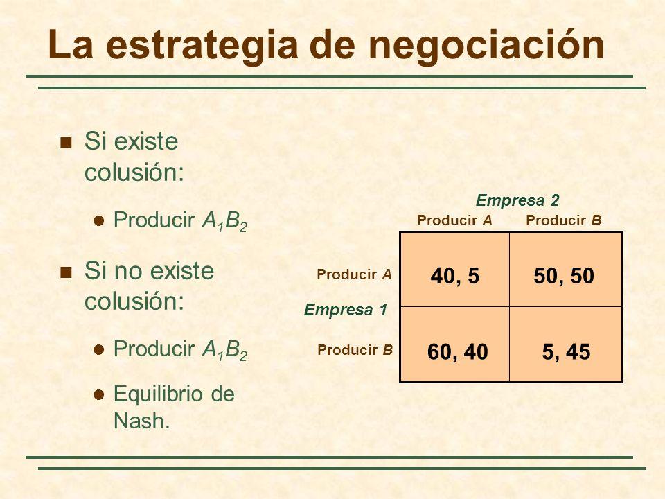 La estrategia de negociación Empresa 1 Producir AProducir B Producir A Producir B Empresa 2 40, 550, 50 5, 4560, 40 Si existe colusión: Producir A 1 B