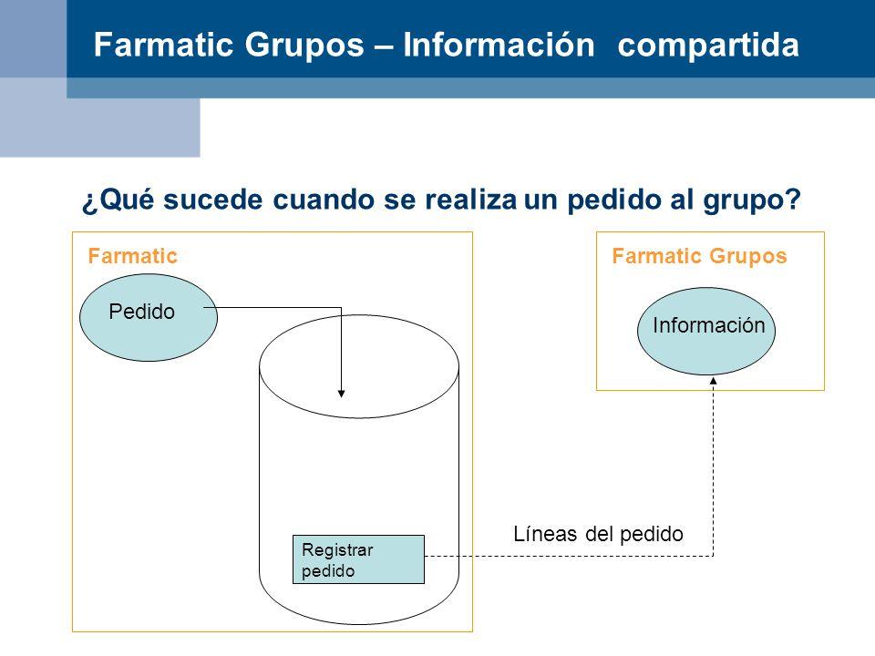 Farmatic Grupos – Información compartida ¿Qué sucede cuando se realiza un pedido al grupo? Farmatic Grupos Información Líneas del pedido Registrar ped