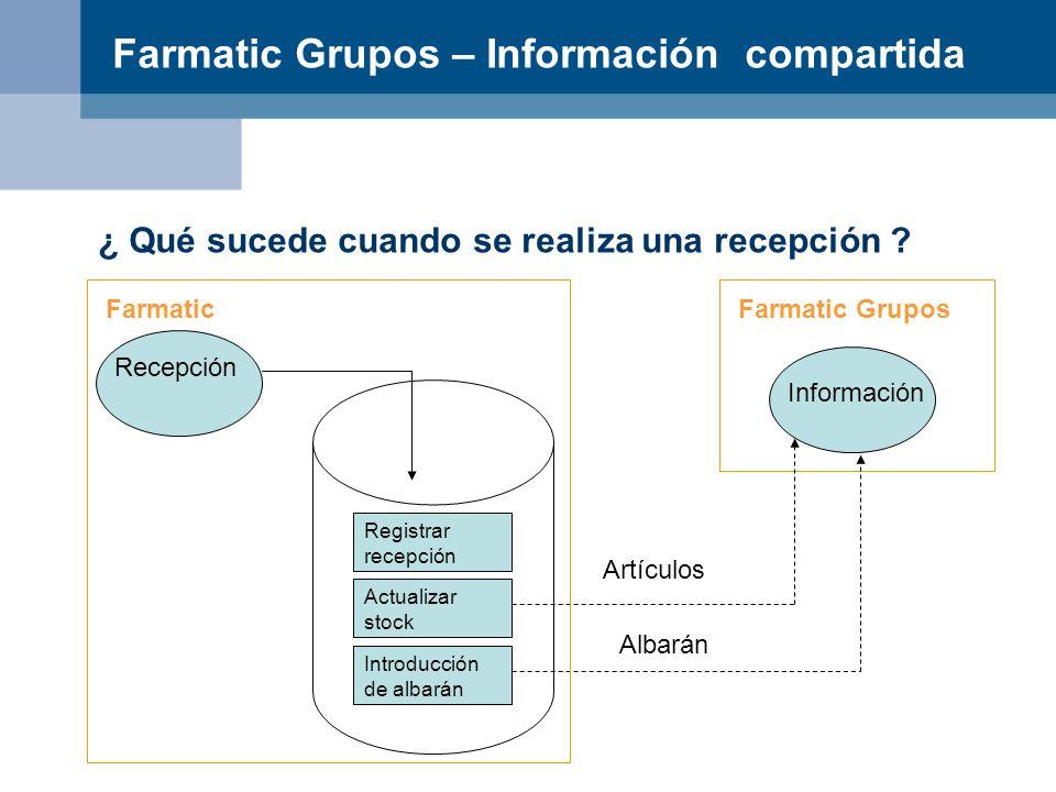 Farmatic Grupos – Información compartida ¿ Qué sucede cuando se realiza una recepción ? Farmatic Grupos Información Artículos Albarán Introducción de
