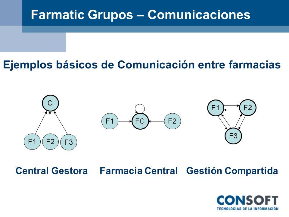 Farmatic Grupos – Comunicaciones C F3 F2F1 Central Gestora F1 FC F2 Farmacia Central Gestión Compartida F1 F2 F3 Ejemplos básicos de Comunicación entr