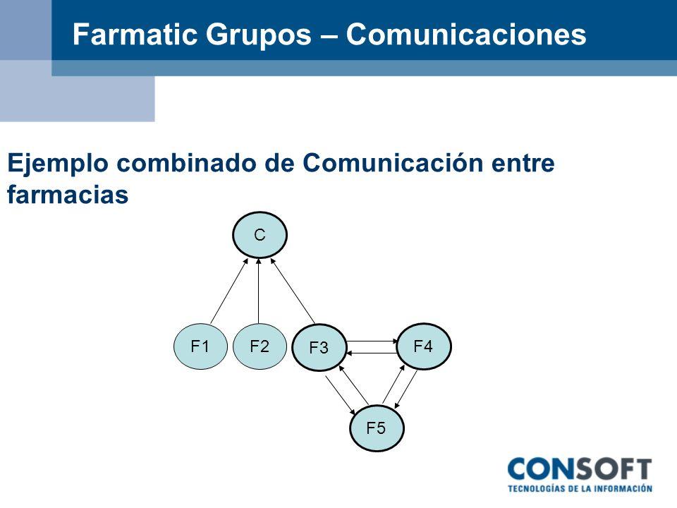 Farmatic Grupos – Comunicaciones Ejemplo combinado de Comunicación entre farmacias C F3 F2F1 F3 F4 F5