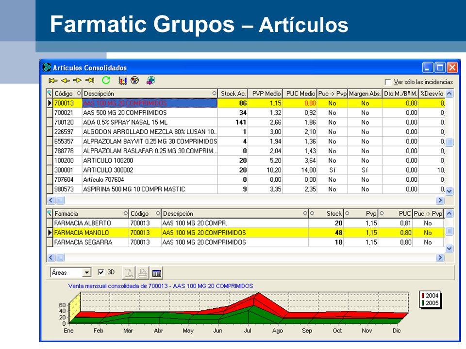 Farmatic Grupos – Artículos