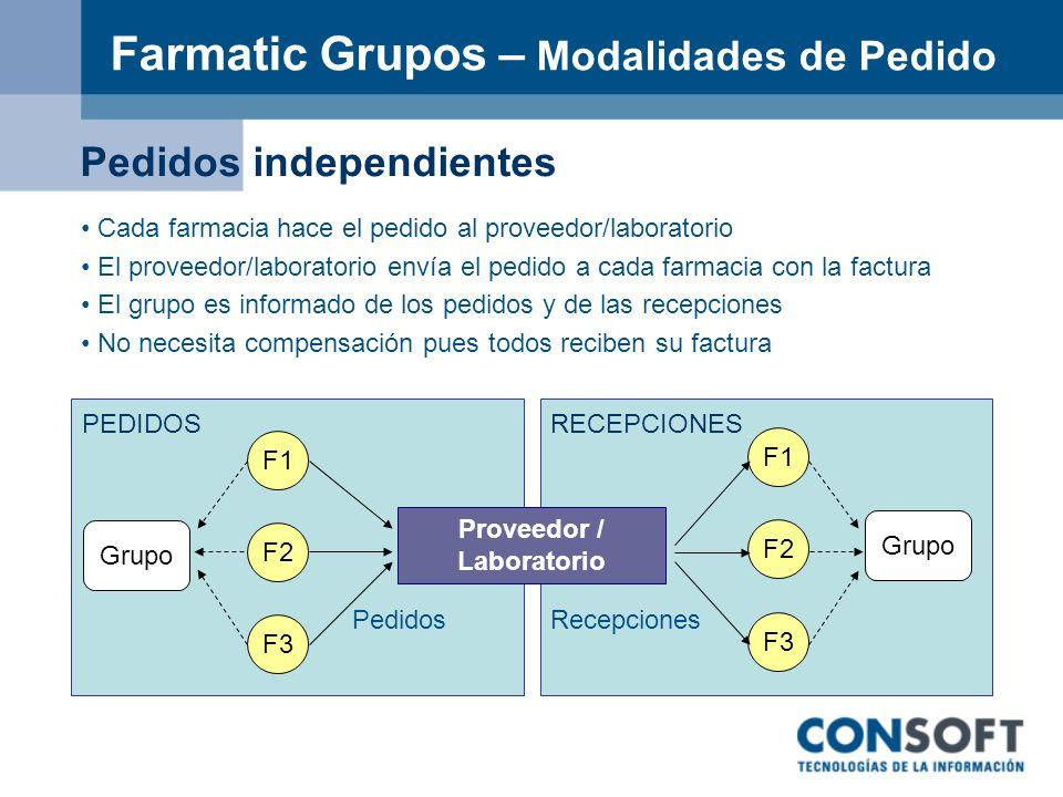 Farmatic Grupos – Modalidades de Pedido F3 F2 F1 F3 F2 F1 Grupo PedidosRecepciones PEDIDOSRECEPCIONES Pedidos independientes Cada farmacia hace el ped