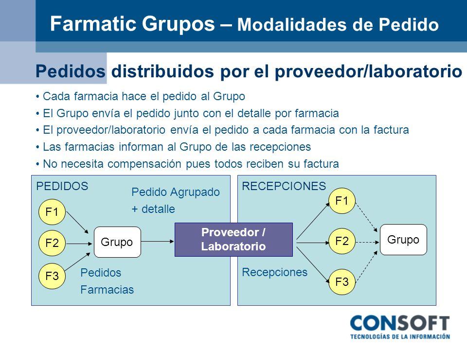 Farmatic Grupos – Modalidades de Pedido F3 F2 F1 F3 F2 F1 Grupo Pedido Agrupado + detalle Recepciones PEDIDOSRECEPCIONES Pedidos distribuidos por el p