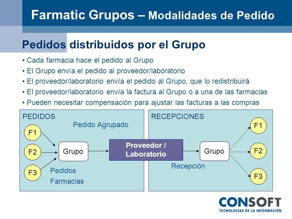 Farmatic Grupos – Modalidades de Pedido F3 F2 F1 F3 F2 F1 Grupo Pedido Agrupado Recepción PEDIDOSRECEPCIONES Pedidos distribuidos por el Grupo Cada fa