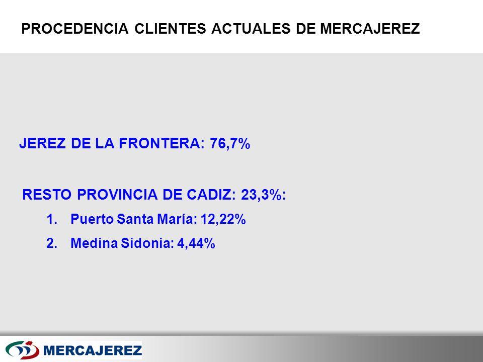 Here comes your footer Page 14 JEREZ DE LA FRONTERA: 76,7% PROCEDENCIA CLIENTES ACTUALES DE MERCAJEREZ RESTO PROVINCIA DE CADIZ: 23,3%: 1.Puerto Santa