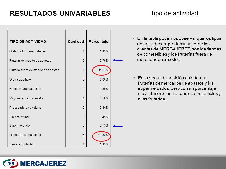 Here comes your footer Page 18 Tipo de actividad RESULTADOS UNIVARIABLES En la tabla podemos observar que los tipos de actividades predominantes de lo