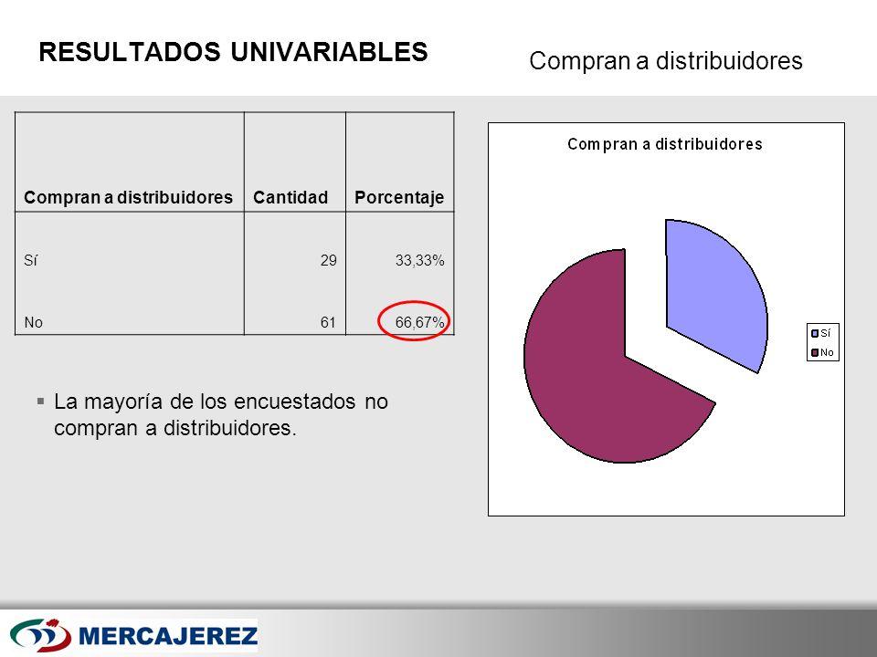 Here comes your footer Page 20 Compran a distribuidores RESULTADOS UNIVARIABLES La mayoría de los encuestados no compran a distribuidores. Compran a d