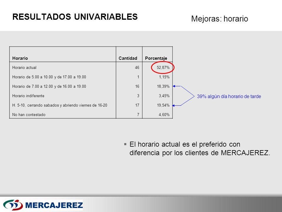 Here comes your footer Page 22 Mejoras: horario RESULTADOS UNIVARIABLES El horario actual es el preferido con diferencia por los clientes de MERCAJERE