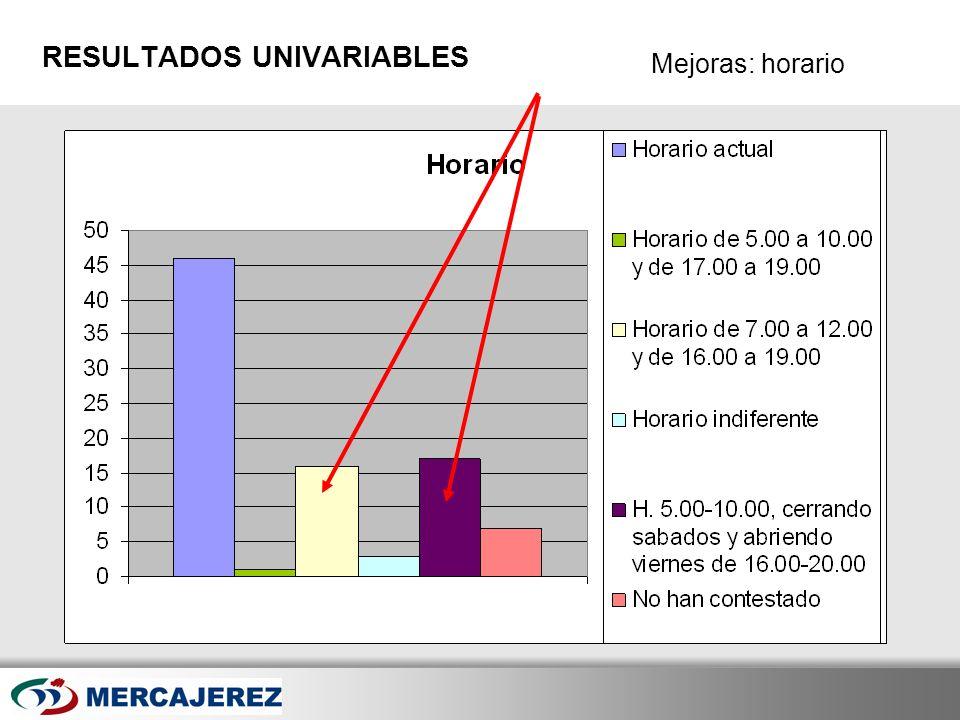 Here comes your footer Page 23 Mejoras: horario RESULTADOS UNIVARIABLES