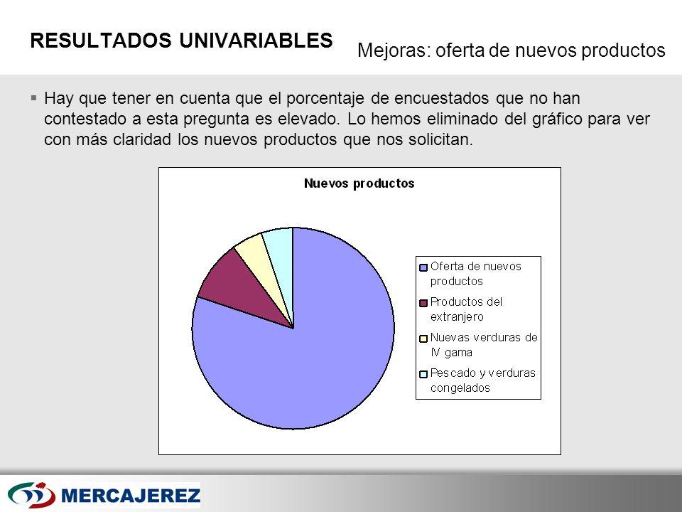 Here comes your footer Page 25 Mejoras: oferta de nuevos productos RESULTADOS UNIVARIABLES Hay que tener en cuenta que el porcentaje de encuestados qu
