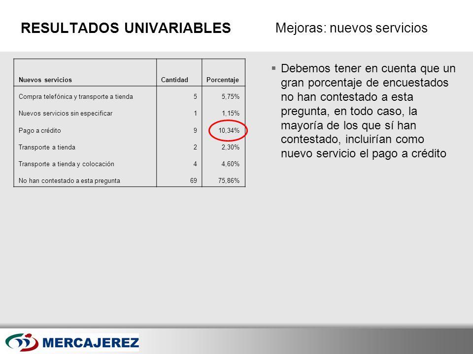 Here comes your footer Page 28 Mejoras: nuevos servicios RESULTADOS UNIVARIABLES Debemos tener en cuenta que un gran porcentaje de encuestados no han