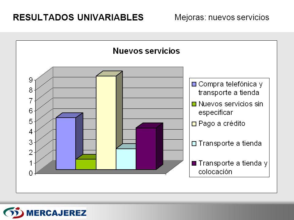 Here comes your footer Page 29 Mejoras: nuevos servicios RESULTADOS UNIVARIABLES