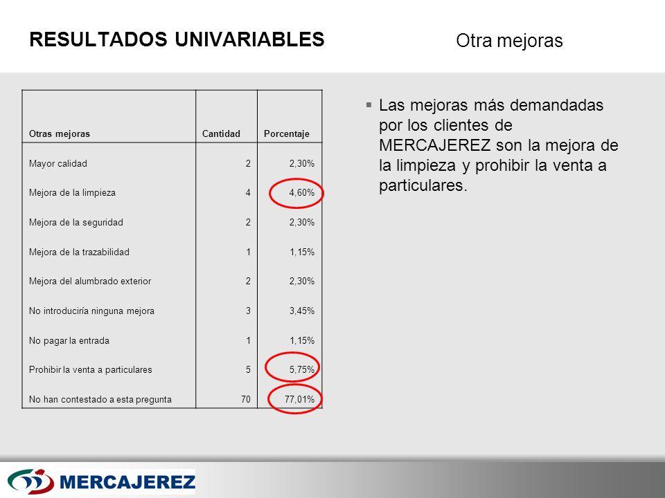 Here comes your footer Page 30 Otra mejoras RESULTADOS UNIVARIABLES Las mejoras más demandadas por los clientes de MERCAJEREZ son la mejora de la limp