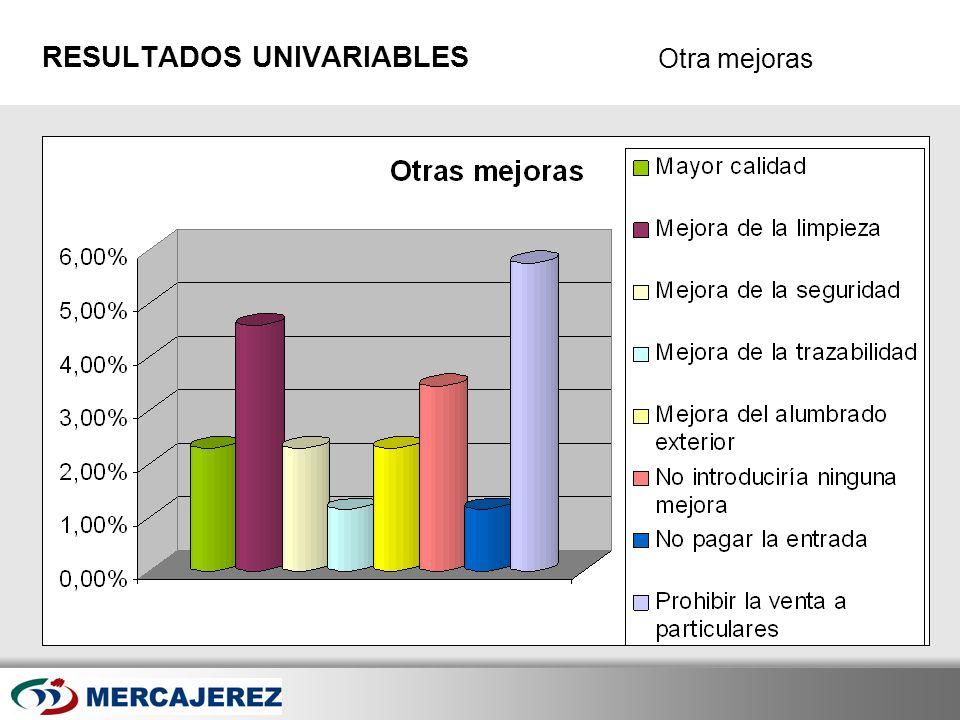 Here comes your footer Page 31 Otra mejoras RESULTADOS UNIVARIABLES