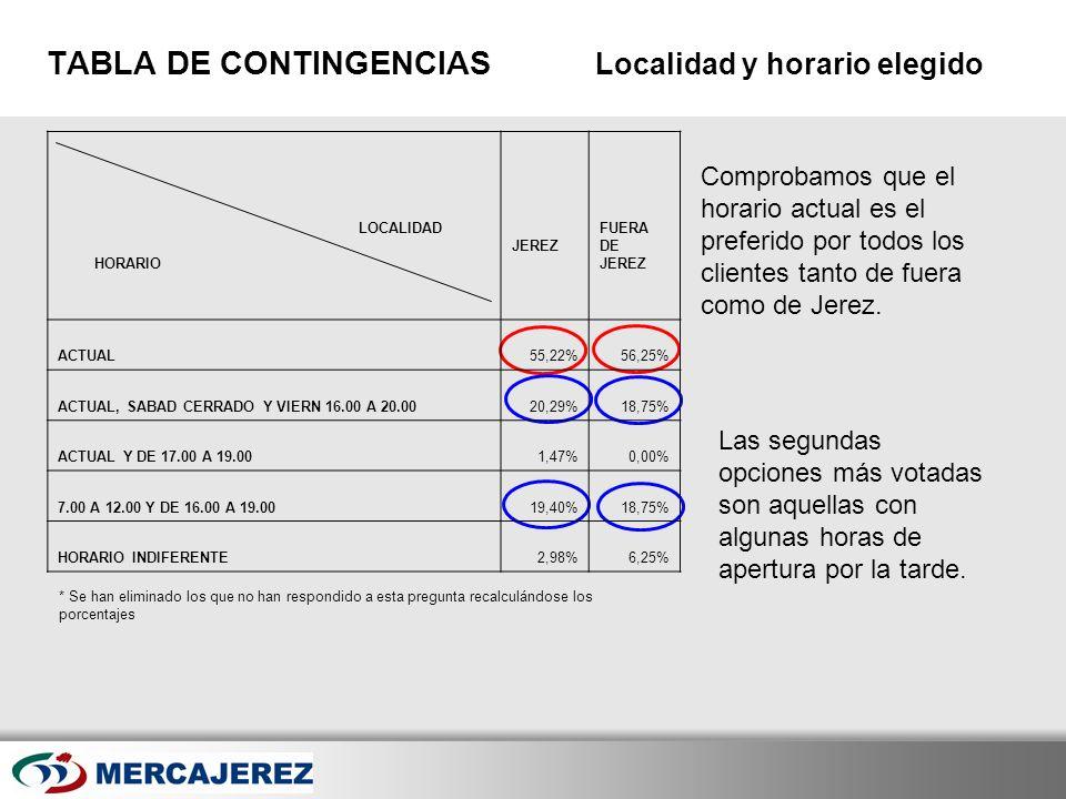 Here comes your footer Page 32 TABLA DE CONTINGENCIAS Localidad y horario elegido Comprobamos que el horario actual es el preferido por todos los clie