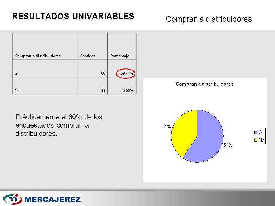 Here comes your footer Page 35 Compran a distribuidores RESULTADOS UNIVARIABLES Compran a distribuidoresCantidadPorcentaje Sí6059,41% No4140,59% Práct