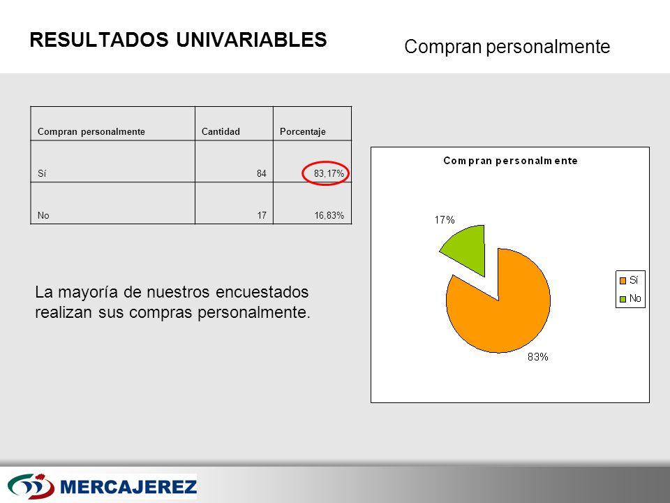 Here comes your footer Page 36 RESULTADOS UNIVARIABLES Compran personalmenteCantidadPorcentaje Sí8483,17% No1716,83% La mayoría de nuestros encuestado