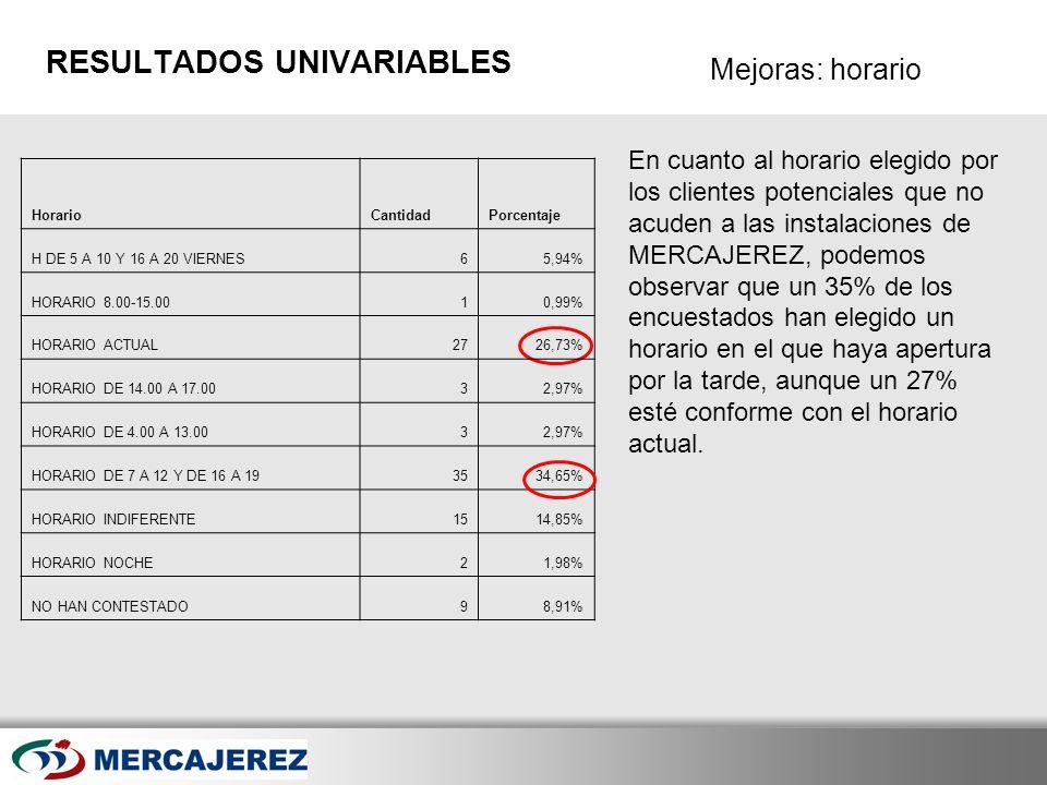 Here comes your footer Page 37 Mejoras: horario RESULTADOS UNIVARIABLES En cuanto al horario elegido por los clientes potenciales que no acuden a las