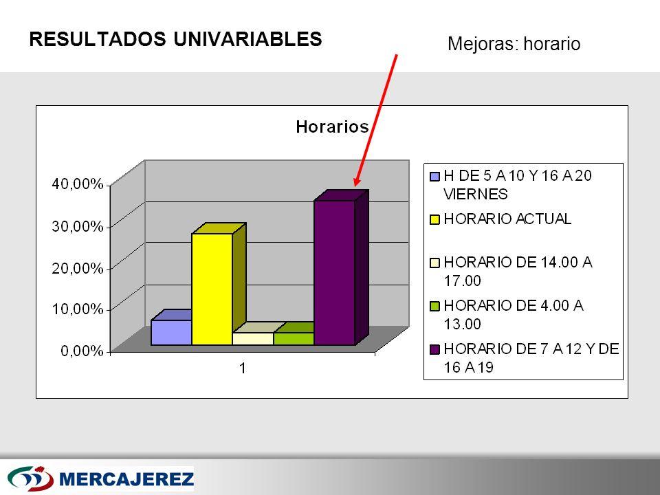 Here comes your footer Page 38 Mejoras: horario RESULTADOS UNIVARIABLES