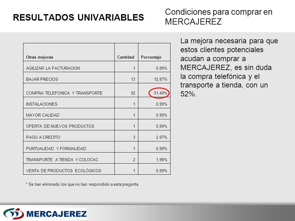 Here comes your footer Page 39 Condiciones para comprar en MERCAJEREZ RESULTADOS UNIVARIABLES Otras mejorasCantidadPorcentaje AGILIZAR LA FACTURACION1