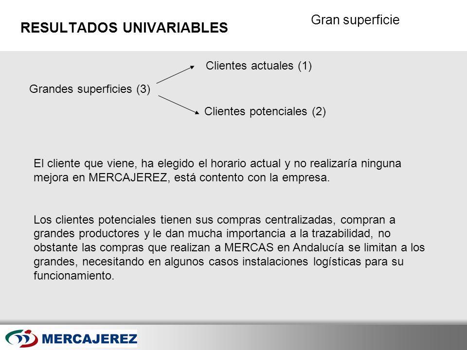 Here comes your footer Page 42 Gran superficie RESULTADOS UNIVARIABLES Grandes superficies (3) Clientes actuales (1) Clientes potenciales (2) El clien