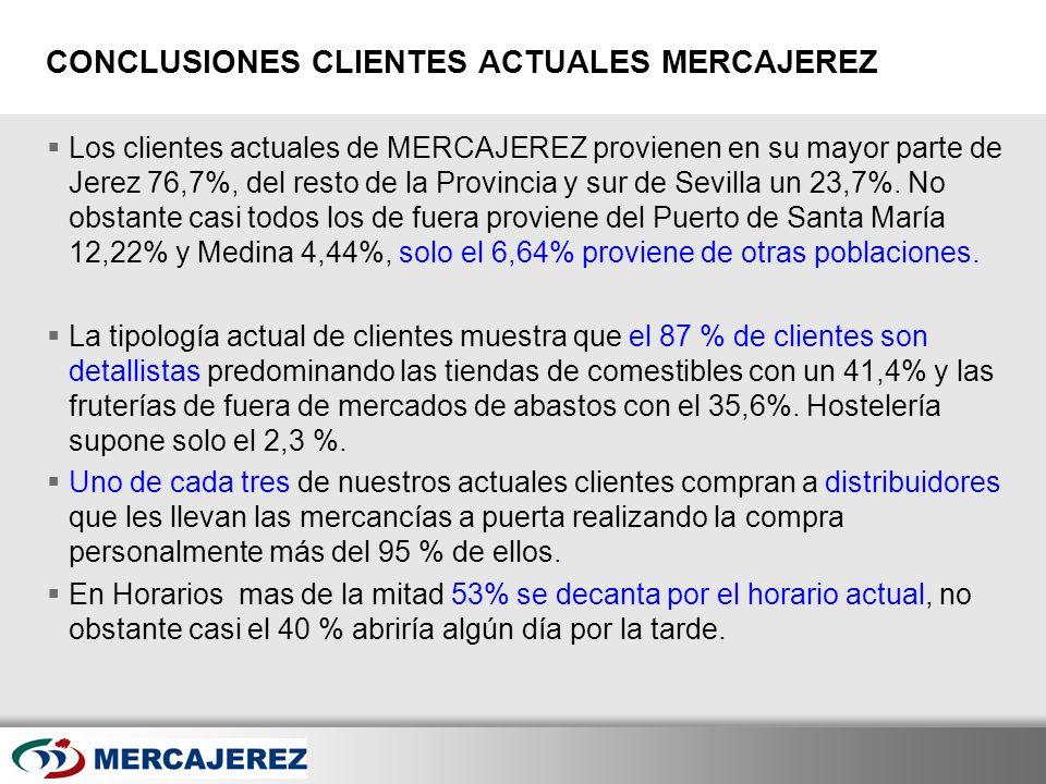 Here comes your footer Page 44 CONCLUSIONES CLIENTES ACTUALES MERCAJEREZ Los clientes actuales de MERCAJEREZ provienen en su mayor parte de Jerez 76,7
