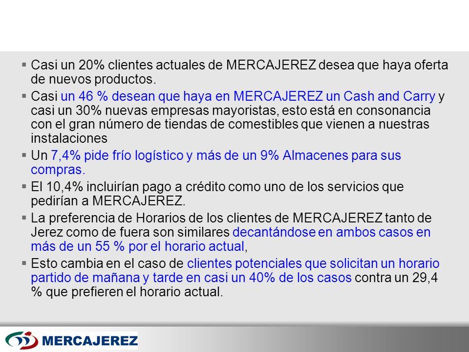 Here comes your footer Page 45 Casi un 20% clientes actuales de MERCAJEREZ desea que haya oferta de nuevos productos. Casi un 46 % desean que haya en