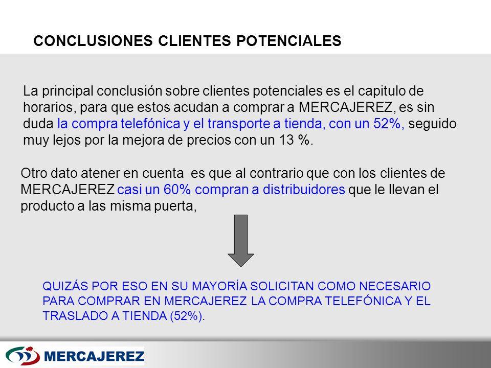 Here comes your footer Page 46 La principal conclusión sobre clientes potenciales es el capitulo de horarios, para que estos acudan a comprar a MERCAJ