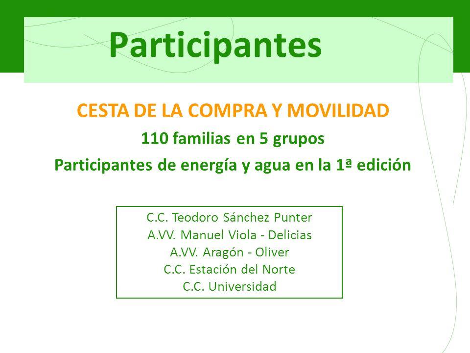 Participantes CESTA DE LA COMPRA Y MOVILIDAD 110 familias en 5 grupos Participantes de energía y agua en la 1ª edición C.C. Teodoro Sánchez Punter A.V