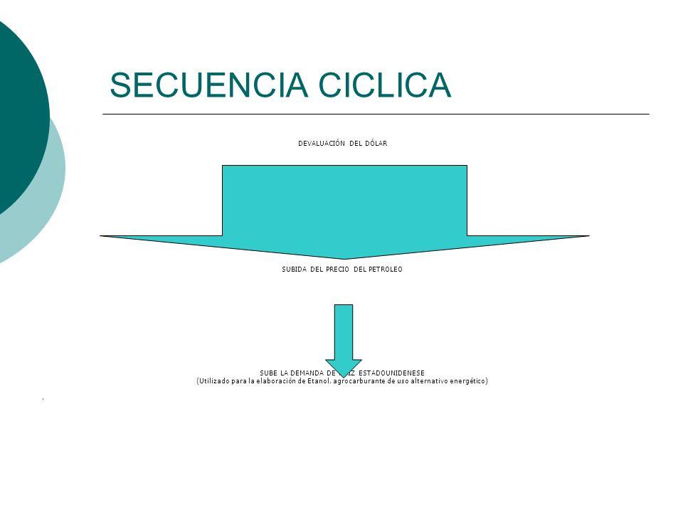 SECUENCIA CICLICA DEVALUACIÓN DEL DÓLAR SUBIDA DEL PRECIO DEL PETROLEO SUBE LA DEMANDA DE MAIZ ESTADOUNIDENESE (Utilizado para la elaboración de Etano