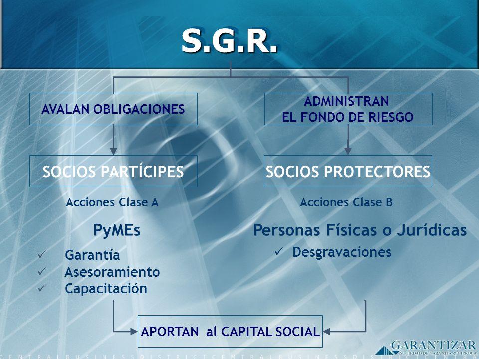 SOCIOS PARTÍCIPES Garantía Asesoramiento Capacitación PyMEs Acciones Clase A Personas Físicas o Jurídicas Desgravaciones S.G.R.S.G.R. Acciones Clase B
