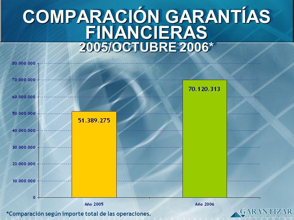 COMPARACIÓN GARANTÍAS FINANCIERAS 2005/OCTUBRE 2006* *Comparación según importe total de las operaciones.