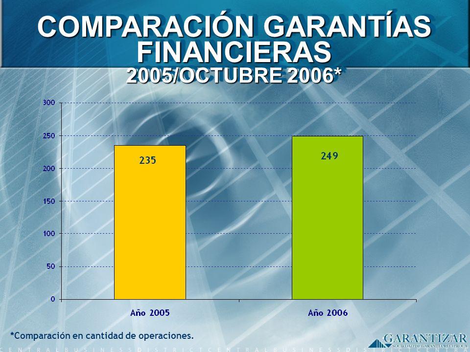 *Comparación en cantidad de operaciones. COMPARACIÓN GARANTÍAS FINANCIERAS 2005/OCTUBRE 2006*