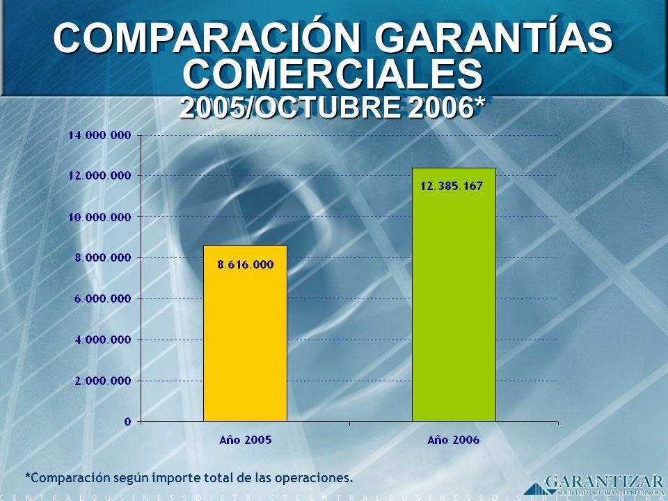 *Comparación según importe total de las operaciones. COMPARACIÓN GARANTÍAS COMERCIALES 2005/OCTUBRE 2006*