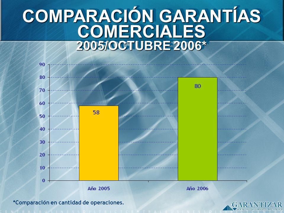 *Comparación en cantidad de operaciones. COMPARACIÓN GARANTÍAS COMERCIALES 2005/OCTUBRE 2006*