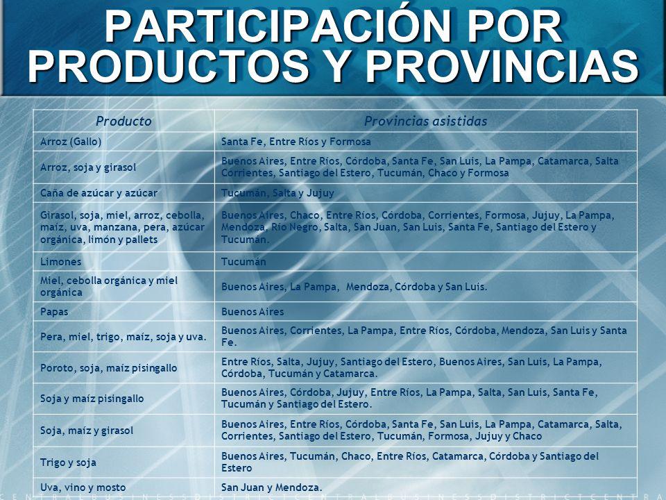 PARTICIPACIÓN POR PRODUCTOS Y PROVINCIAS ProductoProvincias asistidas Arroz (Gallo)Santa Fe, Entre Ríos y Formosa Arroz, soja y girasol Buenos Aires,
