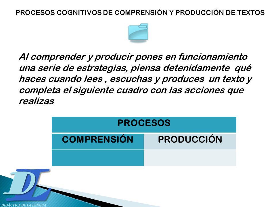 PROCESOS COGNITIVOS DE COMPRENSIÓN Y PRODUCCIÓN DE TEXTOS PROCESOS COMPRENSIÓNPRODUCCIÓN Al comprender y producir pones en funcionamiento una serie de