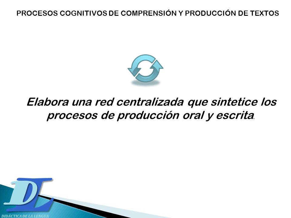 Elabora una red centralizada que sintetice los procesos de producción oral y escrita. PROCESOS COGNITIVOS DE COMPRENSIÓN Y PRODUCCIÓN DE TEXTOS