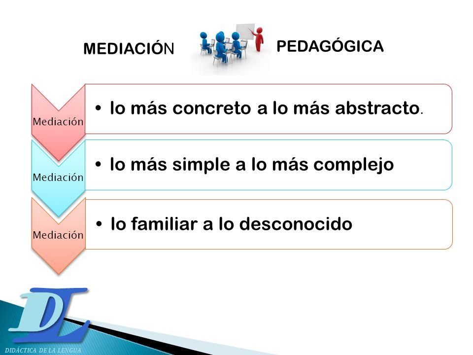 LD DIDÁCTICA DE LA LENGUA Mediación lo más concreto a lo más abstracto. Mediación lo más simple a lo más complejo Mediación lo familiar a lo desconoci
