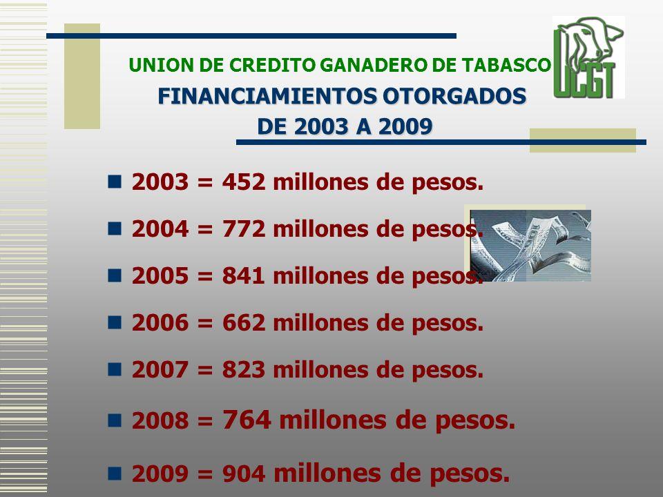 2003 = 452 millones de pesos. 2004 = 772 millones de pesos. 2005 = 841 millones de pesos. 2006 = 662 millones de pesos. 2007 = 823 millones de pesos.
