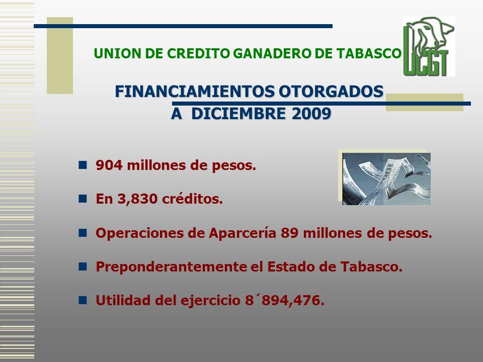 904 millones de pesos. 904 millones de pesos. En 3,830 créditos. Operaciones de Aparcería 89 millones de pesos. Preponderantemente el Estado de Tabasc