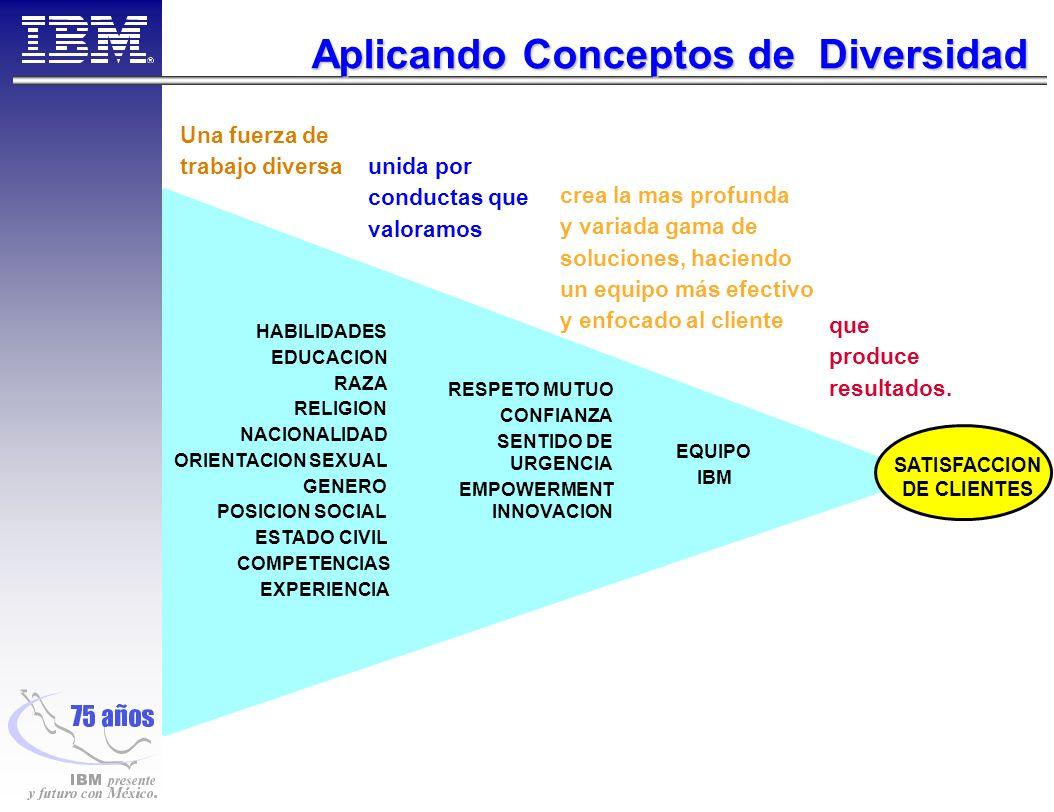 Aplicando Conceptos de Diversidad HABILIDADES EDUCACION RAZA RELIGION NACIONALIDAD ORIENTACION SEXUAL GENERO POSICION SOCIAL ESTADO CIVIL COMPETENCIAS EXPERIENCIA RESPETO MUTUO CONFIANZA SENTIDO DE URGENCIA EMPOWERMENT INNOVACION EQUIPO IBM Una fuerza de trabajo diversa unida por conductas que valoramos crea la mas profunda y variada gama de soluciones, haciendo un equipo más efectivo y enfocado al cliente que produce resultados.