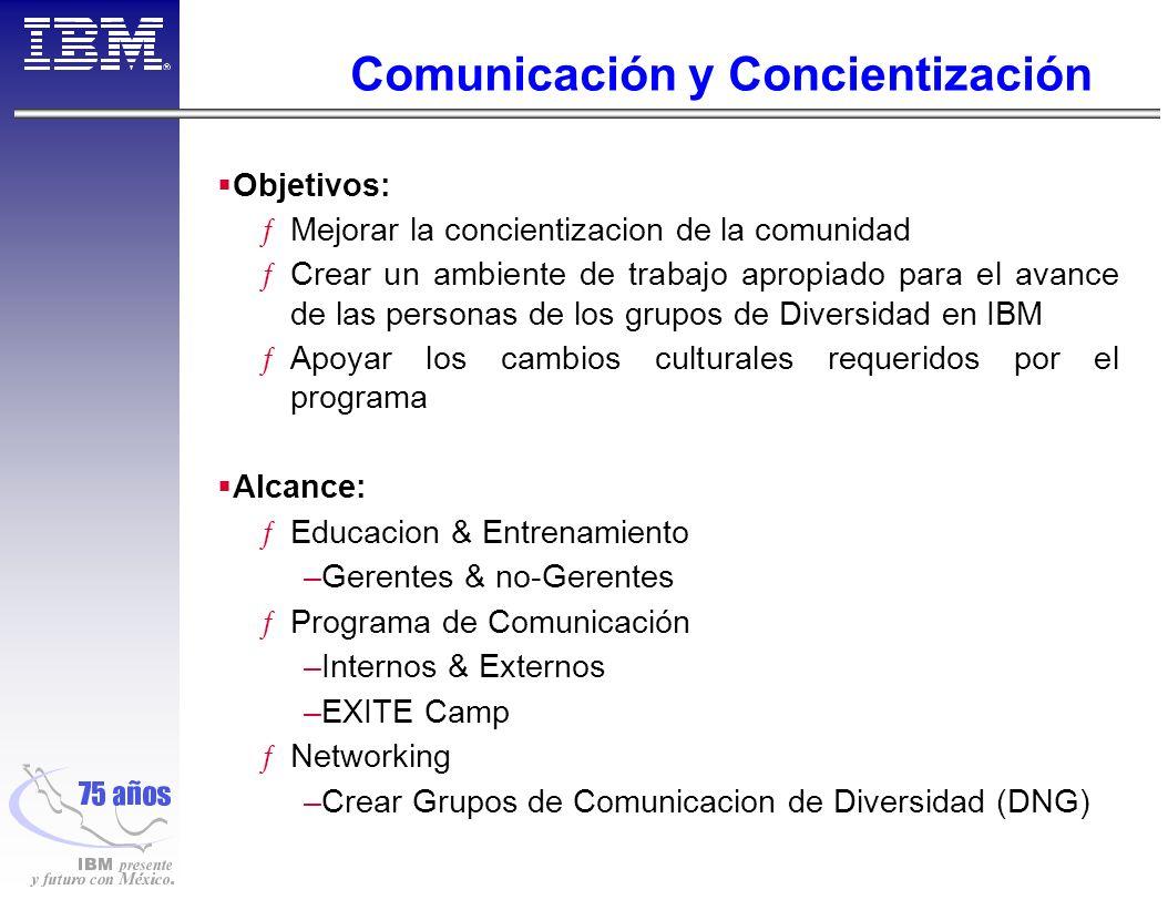 Comunicación y Concientización Objetivos: ƒMejorar la concientizacion de la comunidad ƒCrear un ambiente de trabajo apropiado para el avance de las personas de los grupos de Diversidad en IBM ƒApoyar los cambios culturales requeridos por el programa Alcance: ƒEducacion & Entrenamiento –Gerentes & no-Gerentes ƒPrograma de Comunicación –Internos & Externos –EXITE Camp ƒNetworking –Crear Grupos de Comunicacion de Diversidad (DNG)
