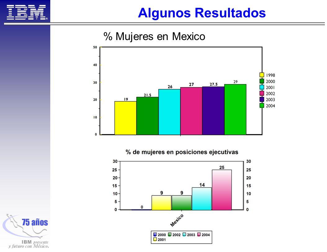Algunos Resultados % Mujeres en Mexico