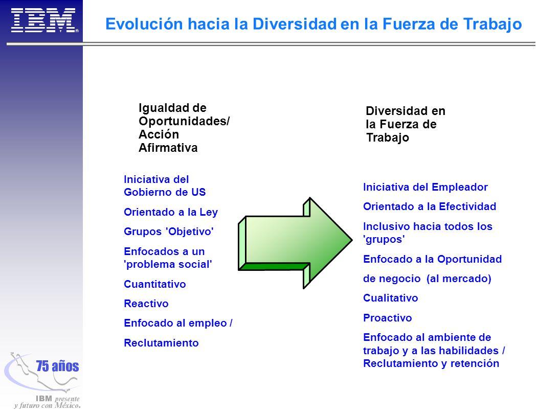 Evolución hacia la Diversidad en la Fuerza de Trabajo Igualdad de Oportunidades/ Acción Afirmativa Diversidad en la Fuerza de Trabajo Iniciativa del Gobierno de US Orientado a la Ley Grupos Objetivo Enfocados a un problema social Cuantitativo Reactivo Enfocado al empleo / Reclutamiento Iniciativa del Empleador Orientado a la Efectividad Inclusivo hacia todos los grupos Enfocado a la Oportunidad de negocio (al mercado) Cualitativo Proactivo Enfocado al ambiente de trabajo y a las habilidades / Reclutamiento y retención