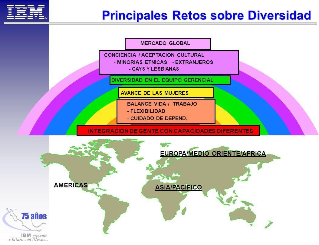 Principales Retos sobre Diversidad ASIA/PACIFICO AMERICAS EUROPA/MEDIO ORIENTE/AFRICA MERCADO GLOBAL CONCIENCIA / ACEPTACION CULTURAL - MINORIAS ETNICAS - EXTRANJEROS - GAYS Y LESBIANAS DIVERSIDAD EN EL EQUIPO GERENCIAL AVANCE DE LAS MUJERES BALANCE VIDA / TRABAJO - FLEXIBILIDAD - CUIDADO DE DEPEND.