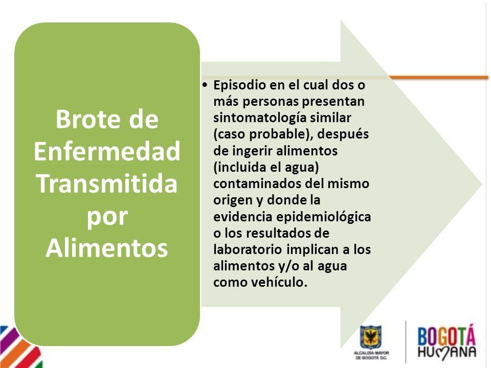 Episodio en el cual dos o más personas presentan sintomatología similar (caso probable), después de ingerir alimentos (incluida el agua) contaminados