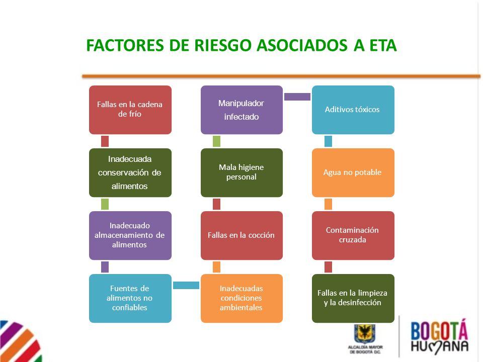 FACTORES DE RIESGO ASOCIADOS A ETA Fallas en la cadena de frío Inadecuada conservación de alimentos Inadecuado almacenamiento de alimentos Fuentes de