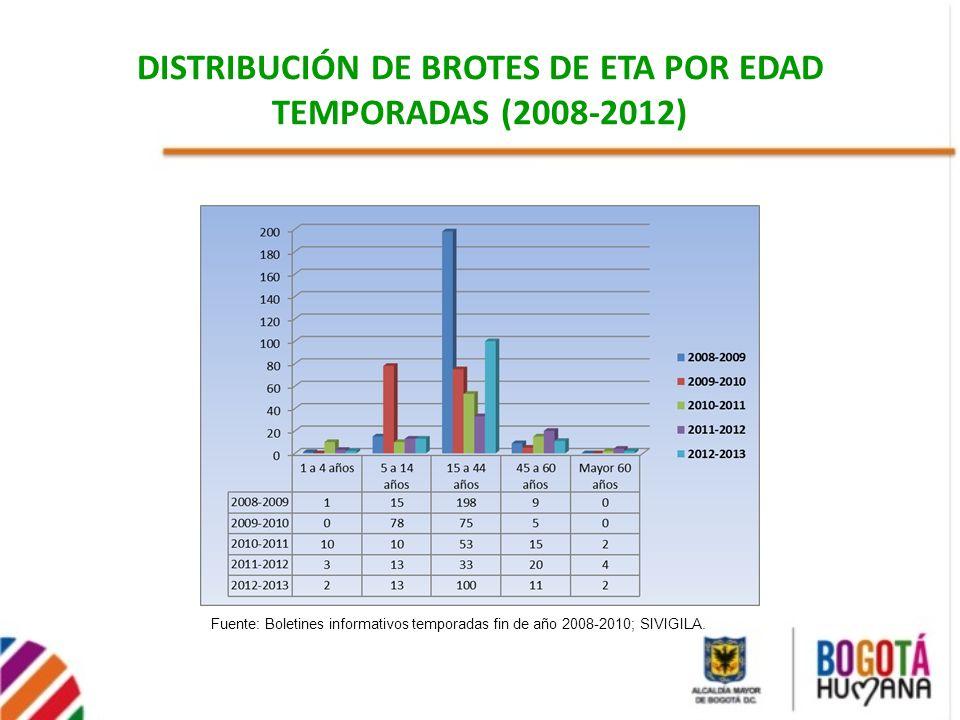 DISTRIBUCIÓN DE BROTES DE ETA POR EDAD TEMPORADAS (2008-2012) Fuente: Boletines informativos temporadas fin de año 2008-2010; SIVIGILA.